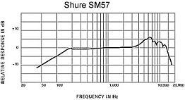 Grafik: Shure SM57 Mikrofon - Frequenz-Ansicht